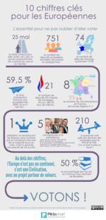 Elections Europeennes 2014 10 Chiffres Cles